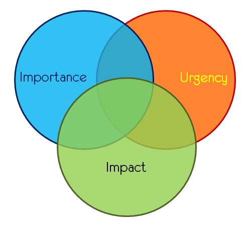 importance urgency impact