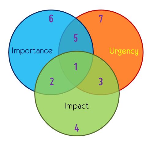 importance urgency impact ranked