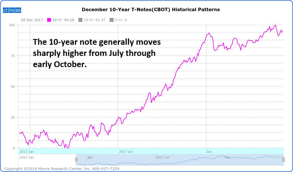 10-year seasonal chart