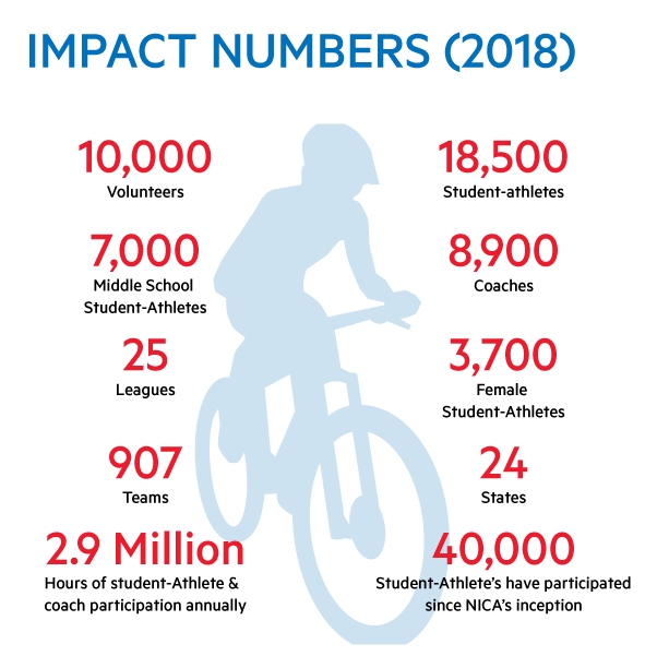 Impact-numbers