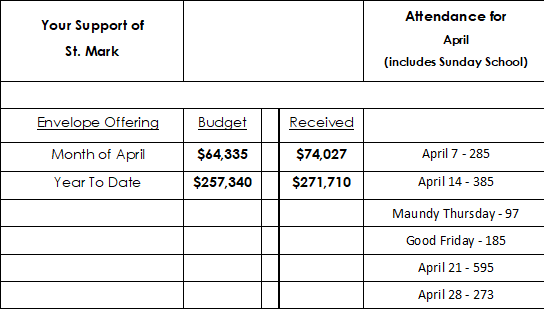 Monthly Attendance and offering Totals