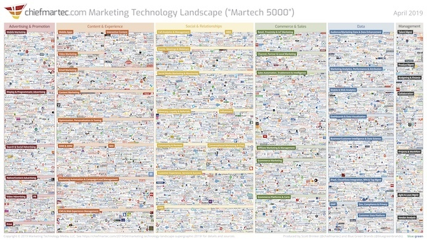 marketing-technology-landscape-2019 600px